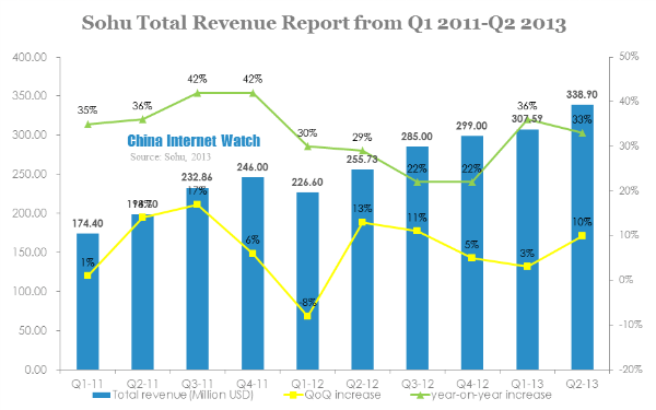Sohu Revenue in Q2 2013 Up 33%