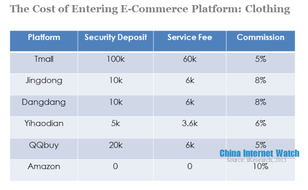 the cost of entering E-commerce platform-clothing
