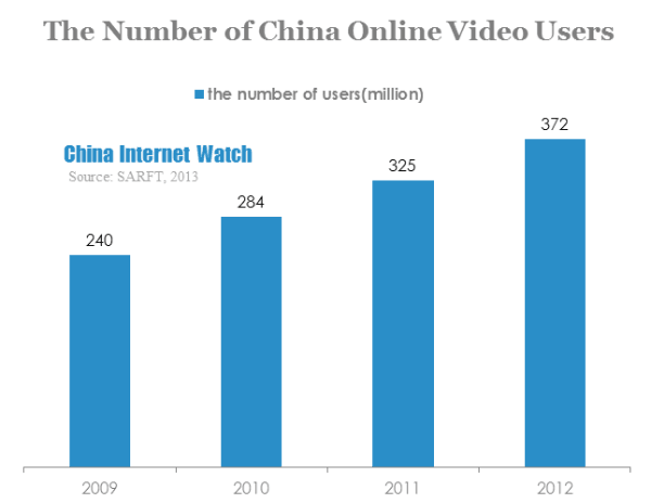 the number of china online video users