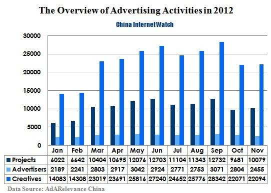 China Online Display Ads Market 2012