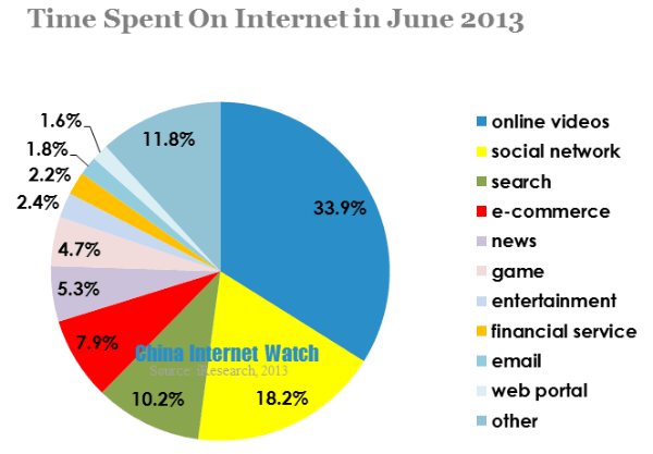 time spent on online dating How much money the average american spends on dating in a lifetime by  so exactly how much money do we spend on dating,  and online dating sites.