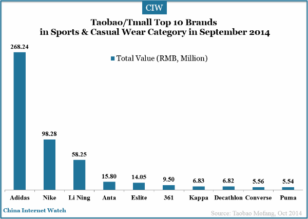 18 Charts of Top Brands on Taobao/ Tmall in Sep 2014 ...