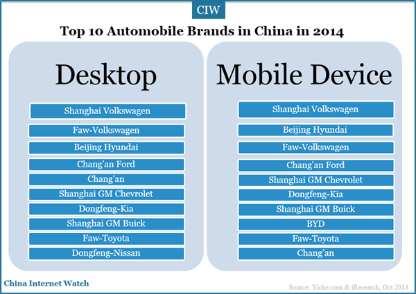 an analysis of the automobile in china According to data from the china association of automobile manufacturers (caam), the topselling - models in china in 2015 were saic gm wuling.