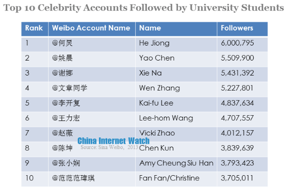Top 10 Weibo Accounts Followed by University Students