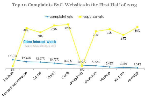 top 10 complaints b2c websites in the first half of 2013