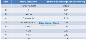 top 10 estimated online advertising cost on media in june 2013