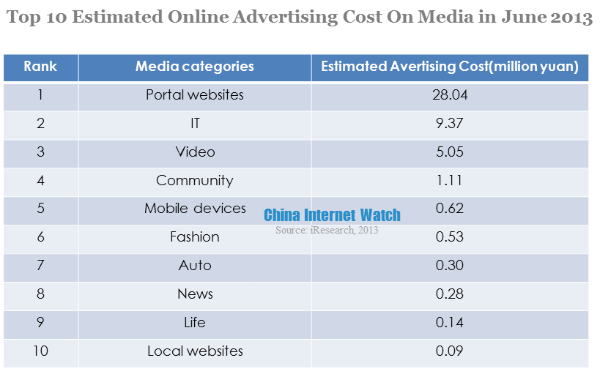 Top 10 Mobile Manufacturers Online Advertising Cost in June 2013