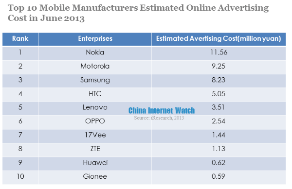 top 10 mobile manufacturers estimated online advertising cost in june 2013