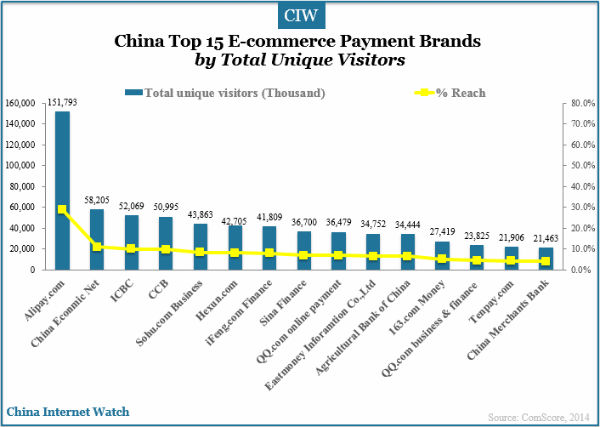 China E Commerce Market In 2014 China Internet Watch