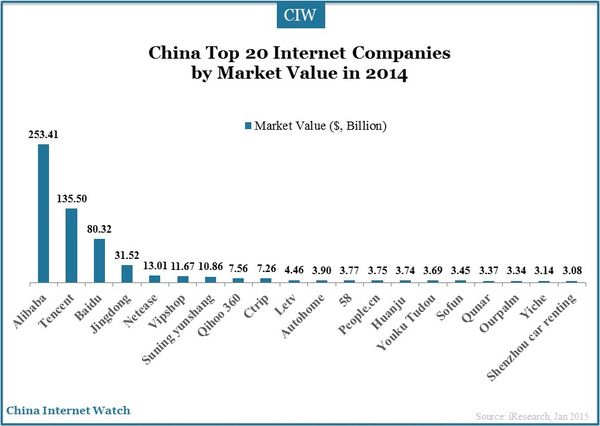 Top 20 China Internet Companies by Value in 2014 — China ...