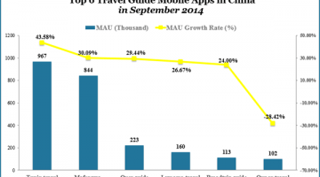 top-6-travel-guide-mobile-apps-in-china-sep