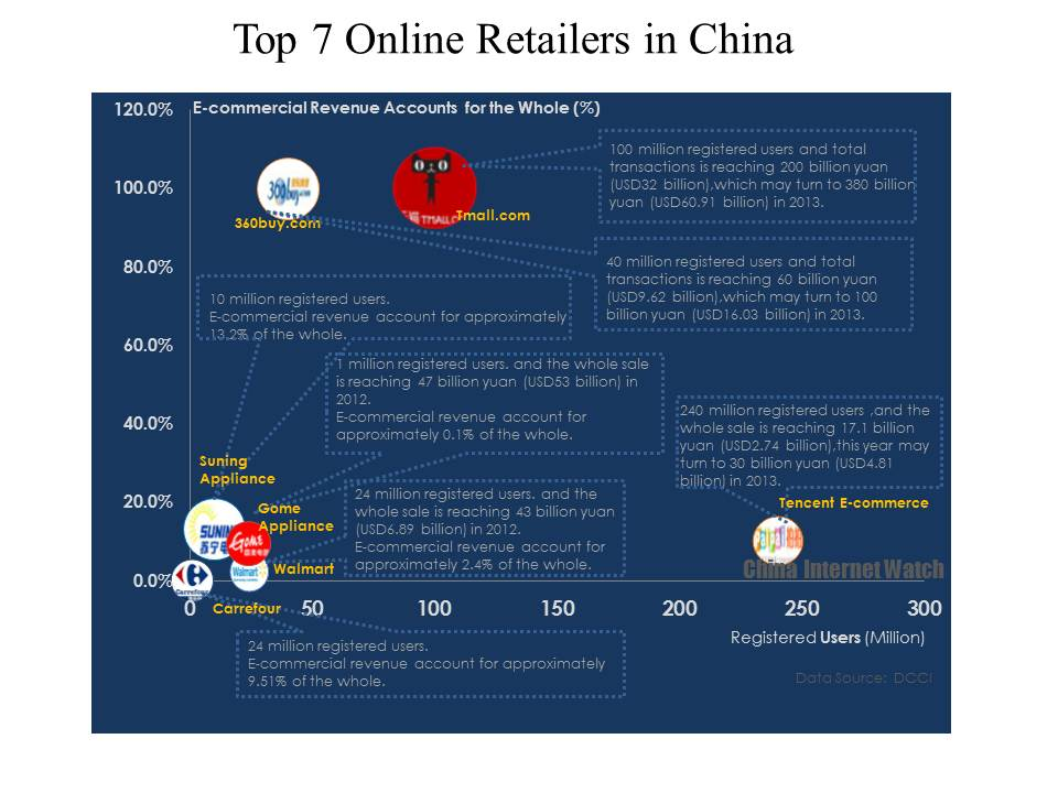 Top 7 Online Retailing Platform in China