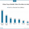top-9-mobile-video-providers
