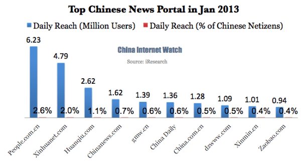 Top Chinese News Portal in Jan 2013