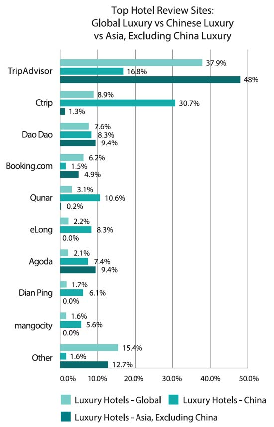 Understanding Chinese Luxury Travelers China Internet Watch