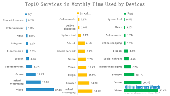 top10 services in monthly time used by devices