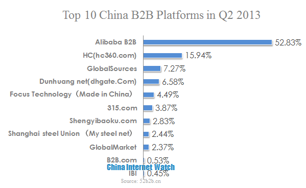 Top 10 China B2B Platforms in Q2 2013