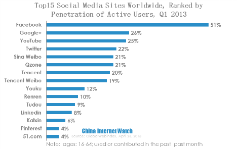 top15 social media sites worldwide, ranked by penetration of cctive users 2013q1