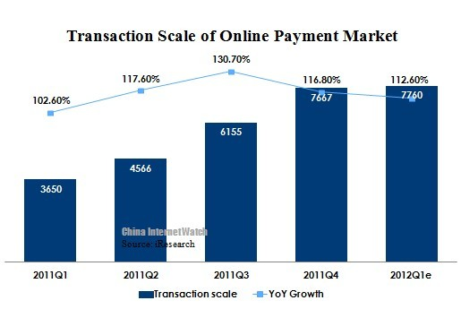 China Online Payment Reached 776 Billion Yuan in Q1 2012