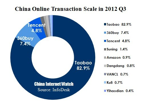 China Online Retail Exceeded $53 Billion in Q3