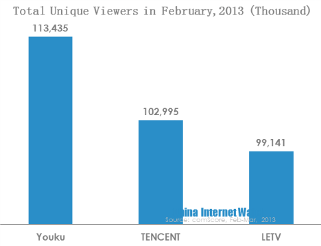 Top 3 Video Networks in China: Youku, TENCENT and LETV