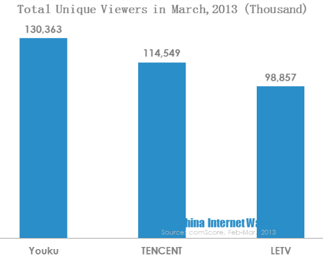 unique viewers in march