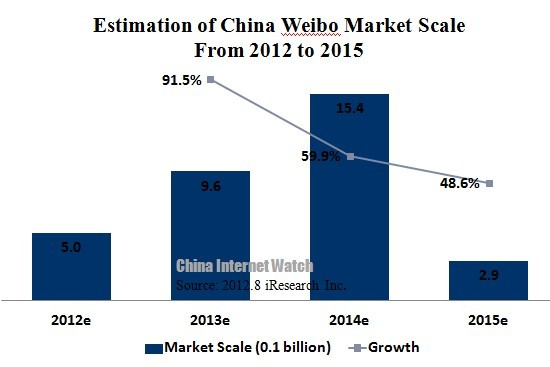 Weibo to Reach 500 Million Yuan in 2012