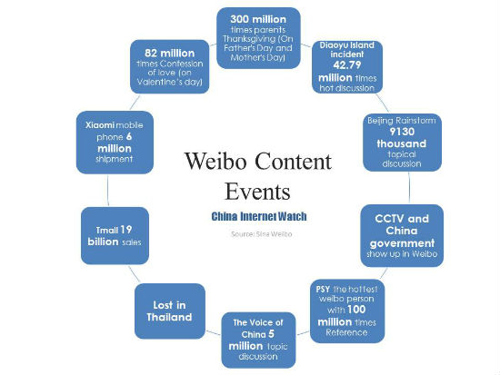 Weibo Content Events