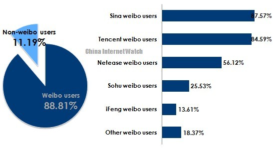 Weibo Penetration Rate Among Chinese Netizens