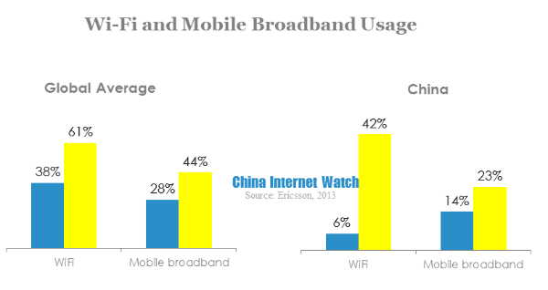 wifi and mobile broadband usage